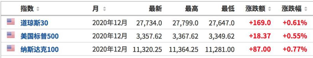 境外股市普涨 港股金融股 科技股领涨 富时中国a50 盘中直线拉升 Geekmeta 极客元素 区块链技术及应用分享社区